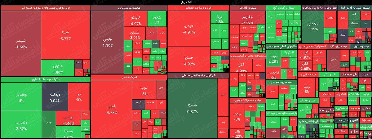 نقشه بازار سهام بر اساس ارزش معاملات/ وقتی شاخص هموزن انتقام میگیرد