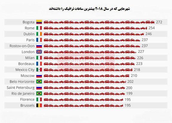 کدام شهرها بیشترین ترافیک را دارند؟