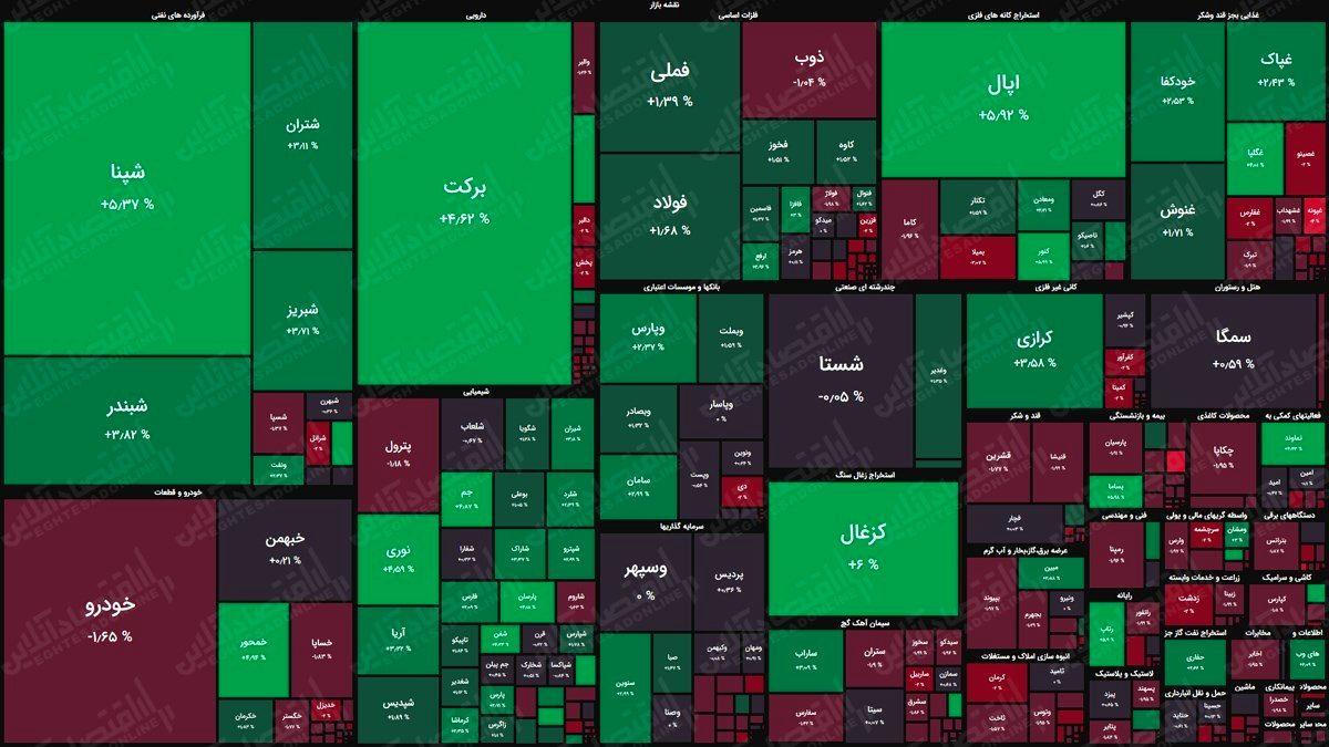 نقشه بورس امروز (۲۳ اسفند)/ بازار اولین روز هفته را سبز آغاز کرد