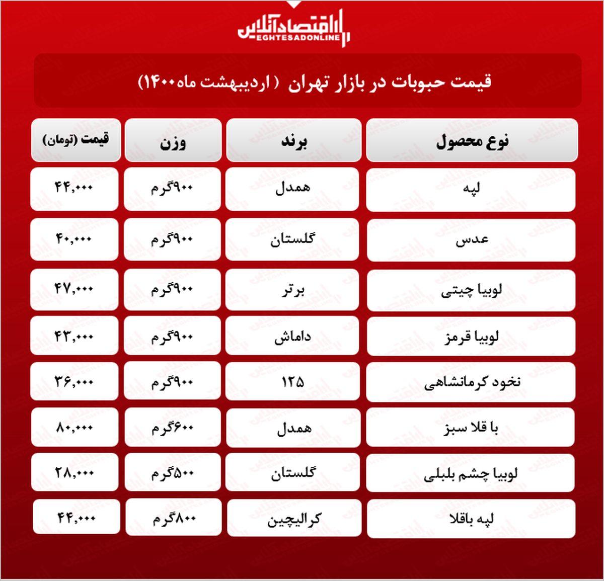 قیمت جدید حبوبات در بازار (اردیبهشت۱۴۰۰) +جدول