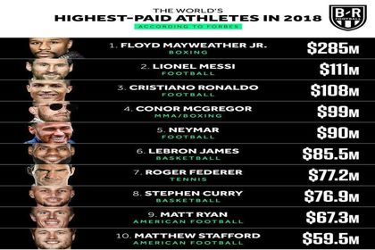 اعلام پُردرآمدترین ورزشکاران جهان در سال ۲۰۱۸ +اینفوگرافیک