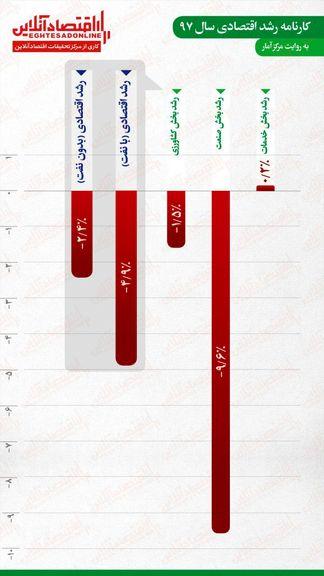 کارنامه رشد اقتصادی ایران در سال۱۳۹۷