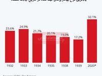 نرخ بیکاری آمریکا از زمان رکود بزرگ پیشی میگیرد/ کرونا چند نفر دیگر را در ایالات متحده بیکار خواهد کرد؟