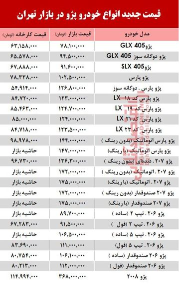 قیمت خودرو پژو بعد از گرانی بنزین +جدول