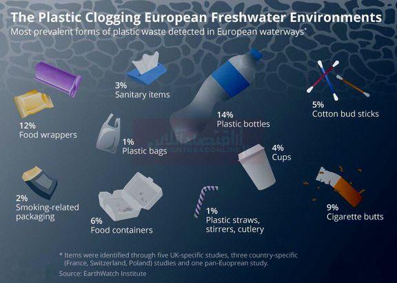 منابع آب شیرین اروپا در تسخیر پلاستیکهای شناور