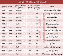 نرخ قطعی آپارتمان در منطقه ٢٢ و تهرانسر؟ +جدول