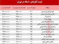 قیمت آپارتمانهای 10ساله تهران +جدول