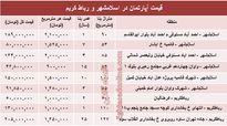 نرخ آپارتمان در اسلامشهر و رباط کریم؟ +جدول