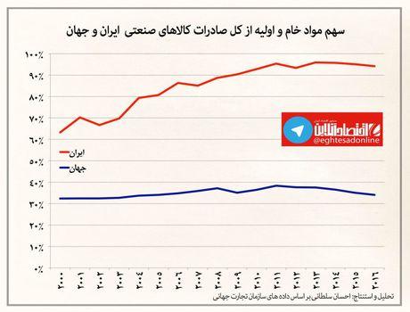 سهم مواد خام از کل صادرات کالاهای صنعتی ایران و جهان +اینفوگرافیک