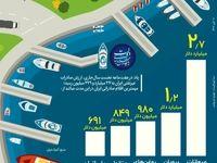 ایران بیشتر چه کالایی صادر میکند؟  +اینفوگرافیک