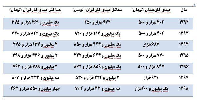مقایسه عیدی سال ۹۹ کارگران و کارمندان با سالهای قبل