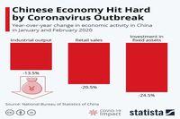 شوک دوم کرونا به اقتصاد چین