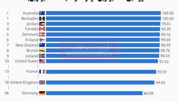 کدام کشورها تمیزترین هوا را دارند؟