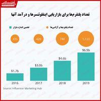 درآمد میلیارد دلاری اینفلوئنسرهای شبکههای اجتماعی!/ بررسی روند بازاریابی تاثیرگذاران فضای مجازی