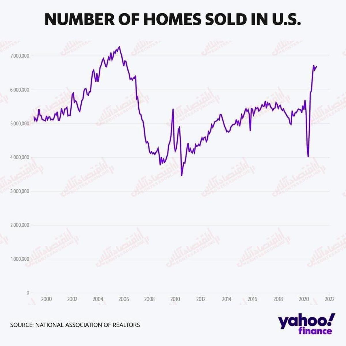 افزایش فروش مسکن در آمریکا