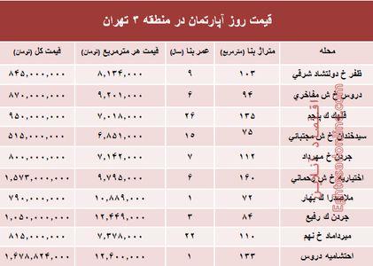 مظنه آپارتمان در منطقه۳ شهر تهران؟ +جدول