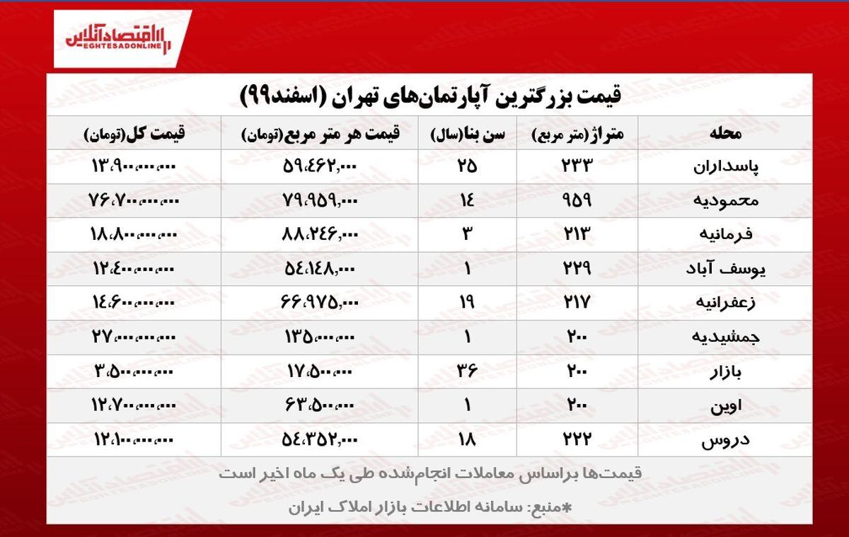 بزرگترین خانههای تهران چند؟ / معامله آپارتمان 76میلیاردی در محمودیه!