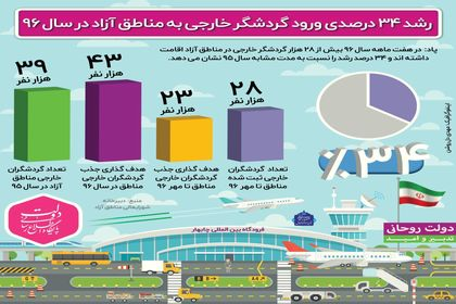 رشد ۳۴ درصدی ورود گردشگر خارجی به مناطق آزاد +اینفوگرافیک