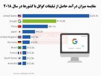 درآمد تبلیغاتی گوگل چقدر است؟/ رتبه دوم درآمد تبلیغاتی در مقایسه با کشورهای جهان