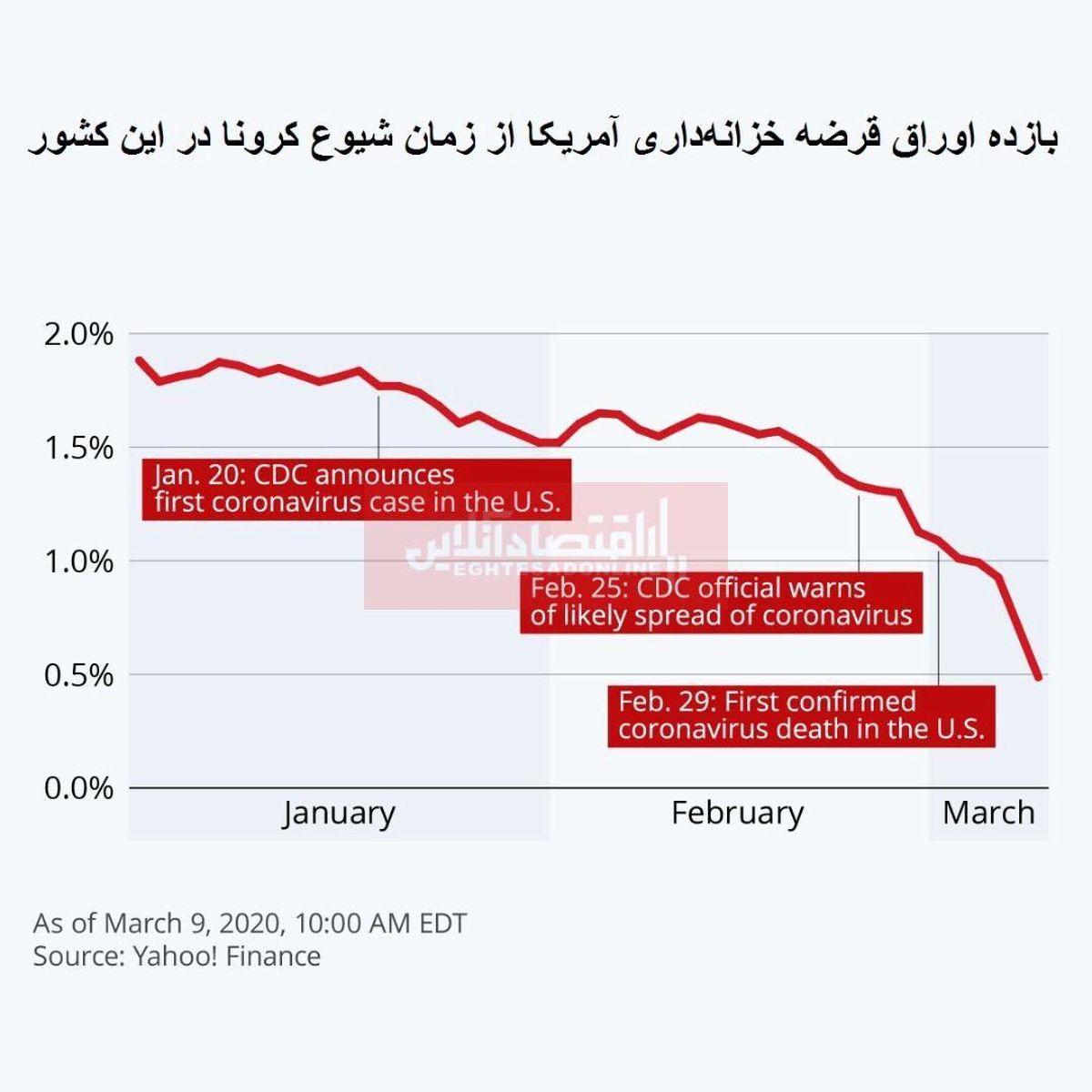 تاثیر ویروس کرونا بر بازار سهام ایالات متحده/ سقوط بازده خزانهداری آمریکا به پایینترین حد 10ساله