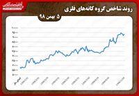 رشد قطرهچکانی شاخص کانههای فلزی در بورس تهران ۵بهمن/ «کگل» درصدر معاملات کانههای فلزی در اولین روز کاری هفته
