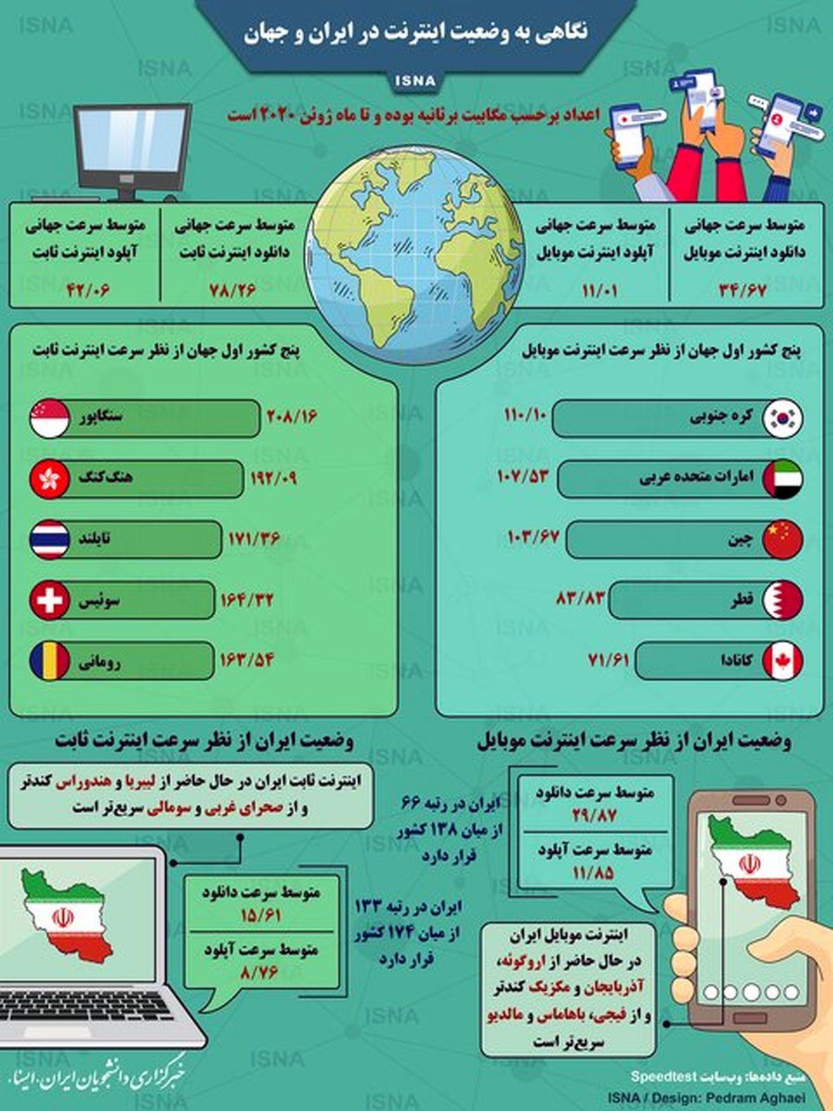نگاهی به وضعیت اینترنت در ایران و جهان