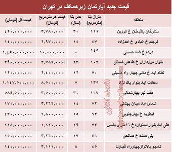 قیمت واحدهای مسکونی زیرهمکف در تهران؟ +جدول