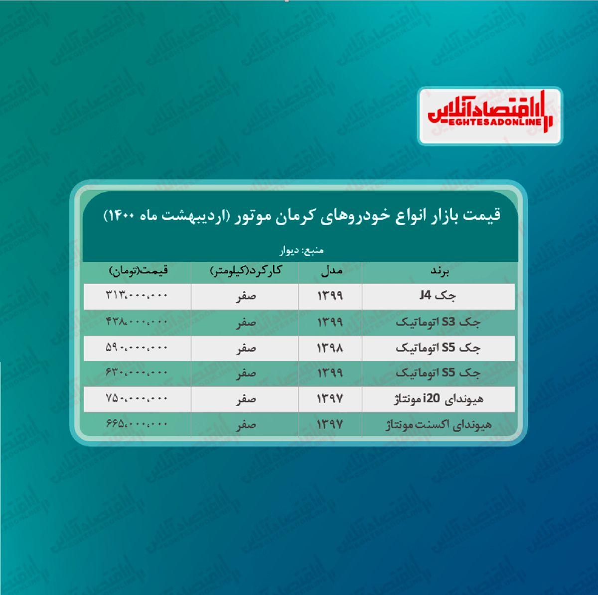 خودروهای کرمان موتور امروز چند معامله شد؟ + جدول