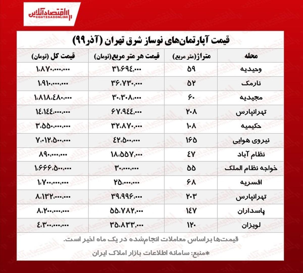 قیمت آپارتمان نوساز در شرق تهران