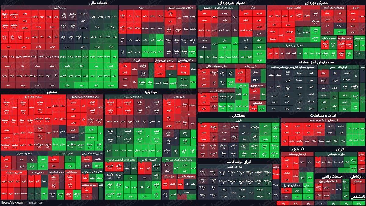 نمای میانی بورس(۲۰شهریور) / رشد ۹هزار واحدی شاخص کل
