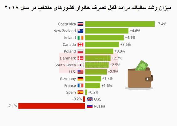 """تغییرات """"درآمد قابل تصرف خانوار"""" در کشورهای مختلف"""