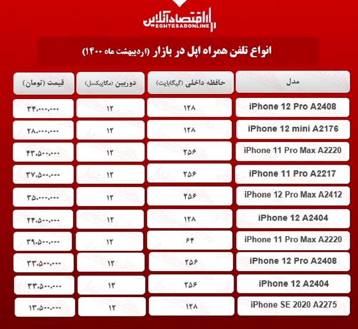 قیمت گوشی اپل در بازار / ۱۸ اردیبهشت