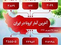 آخرین آمار کرونا در ایران (۱۳۹۹/۶/۲۸)