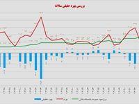 بهره حقیقی منفی؛ اهرم رونق بورس ایران