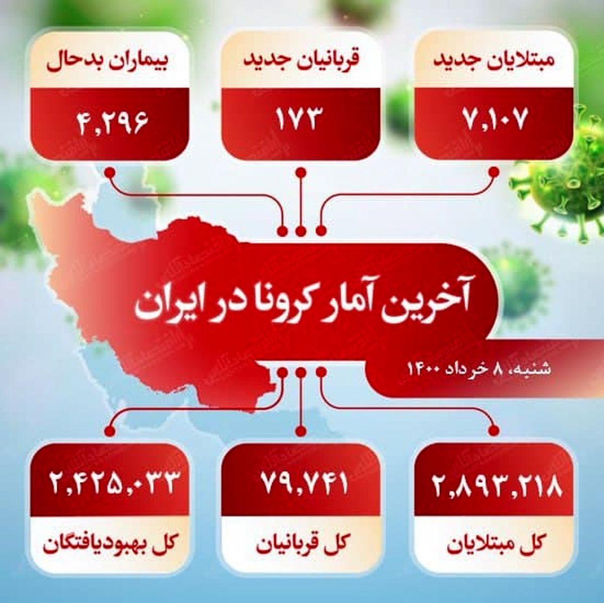آخرین آمار کرونا در ایران (۱۴۰۰/۳/۸)