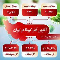 آخرین آمار کرونا در ایران (۱۴۰۰/۳/۲۵)