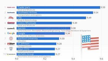 بهترین شرکتهای آمریکایی برای استخدام