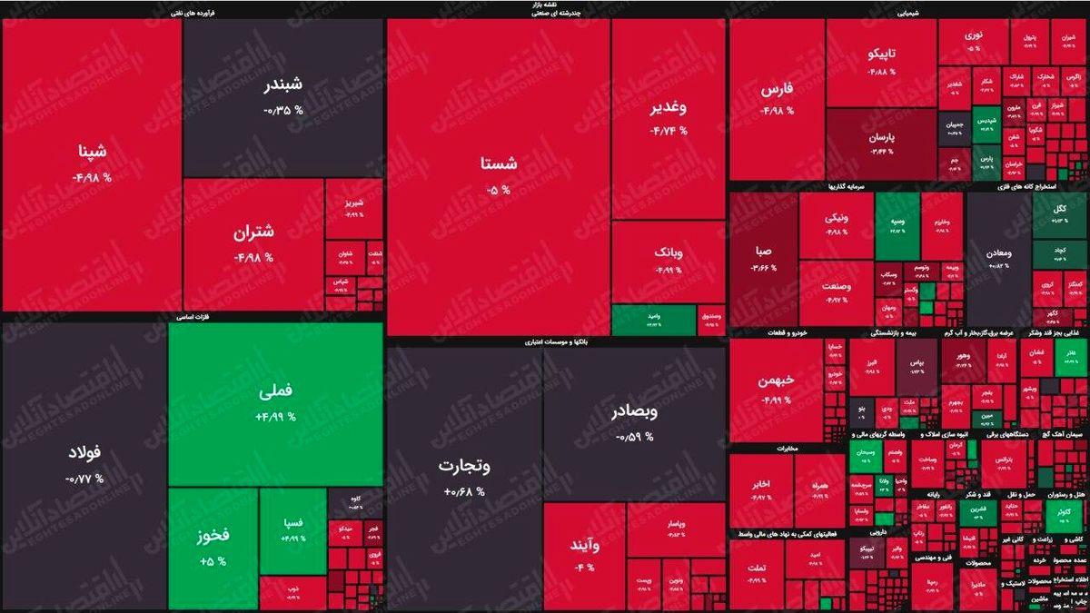 نقشه پایانی بورس تهران (۱۳۹۹/۶/۳)
