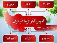 آخرین آمار کرونا در ایران (۱۳۹۹/۶/۳۰)