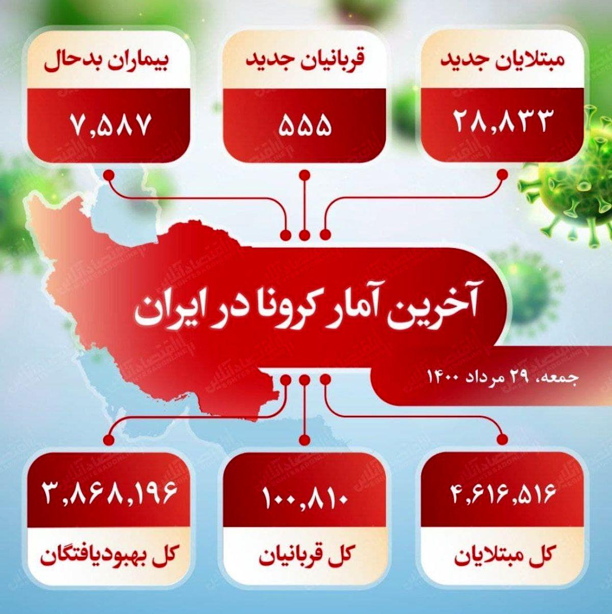 آخرین آمار کرونا در ایران (۱۴۰۰/۵/۲۹)