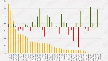 نقشه بازدهی و ارزش معاملات امروز در بورس/ سایه هراس از ریزش قیمتهای جهانی بر سر بازار سرمایه