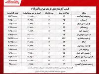 قیمت جدید آپارتمانهای نارمک تهران/ معامله خانه ۲۵میلیارد تومانی در نارمک!