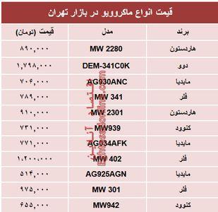قیمت پرفروشترین انواع ماکروویو در بازار تهران؟ +جدول