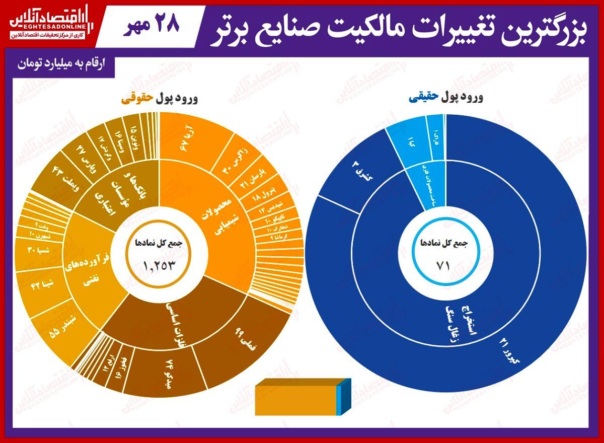 بیشترین تغییر مالکیت حقیقی و حقوقی در بورس امروز/حتی حقوقیها هم اقبالی به خرید نداشتند