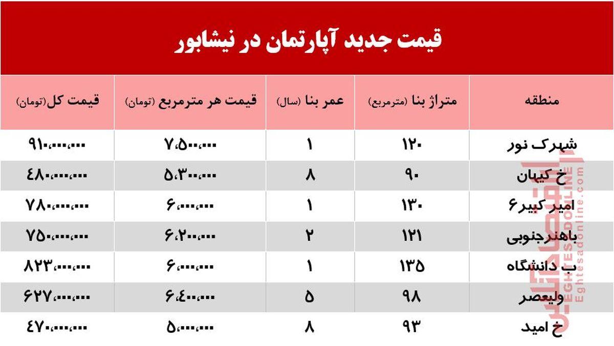 قیمت جدید آپارتمان در نیشابور +جدول