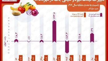 کدام میوهها در مهرماه گران و کدام ارزان شد؟