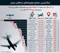 ۱۸سانحه مرگبار  هوایی در ۴۰سال گذشته +اینفوگرافیک