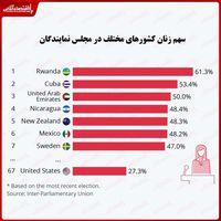کدام کشورها بیشترین تعداد زنان را در مجلس دارند؟