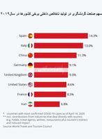 کدام کشورها بیشترین ضرر را از تاثیر ویروس کرونا بر صنعت گردشگری خواهند داشت؟/ ایران در زمره کشورهای آسیبپذیر