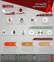 اچآیوی و ایدز را بیشتر بشناسیم